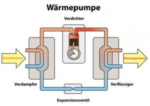 Waermepumpe